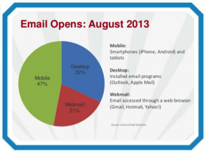 Email Opens Pie Chart August 2013