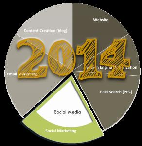 2014 Social Media Pie Chart