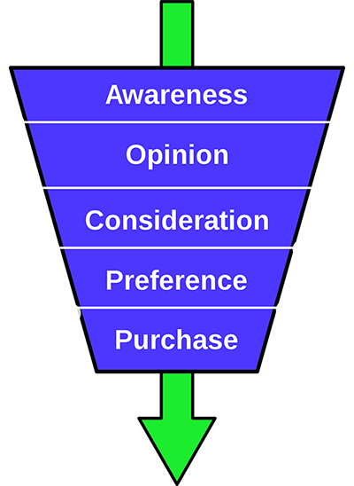 """Purchase-funnel-diagram"""" by Steve simple"""