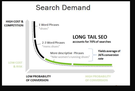 search demand