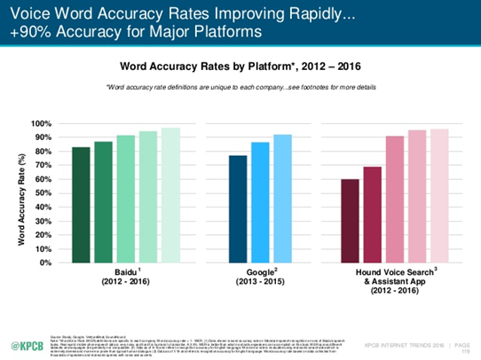 Voice Search Accuracy Rates