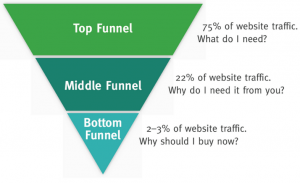 advertising funnel