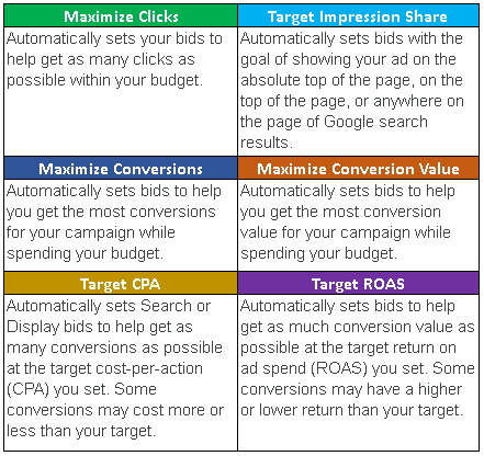 Things to Consider for Each Automated Bidding Strategy